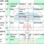 Nyanya Blast: NEMA Releases List of Injured Victims