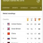 Rio Olympics: Britain Leads; Displaces China To Second Position