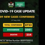 Nigeria Records 389 New Cases Of COVID-19, Highest Daily Figure Ever