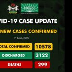 NCDC Records 416 New Cases Of COVID-19 as Total Infections Hit 10,578