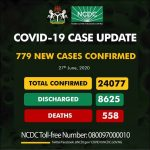 COVID-19: Nigeria Records Highest Daily Cases as Total Hits 24,077