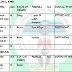 Nyanya Blast: NEMA Releases List of Injured Victims
