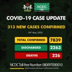 Nigeria Records 313 New COVID-19 Cases; Lagos Leads With 148