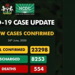 Nigeria Records 684 New COVID-19 Cases, Total Hits 23,298