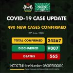 Nigeria Records 490 New COVID-19 Cases, Total Now 24,567