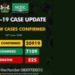 COVID-19: Nigeria Reports 675 New Infections, Total Now 20,919