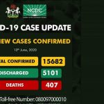 Nigeria Records 501 New Cases Of COVID-19 As Total Hits 15,682