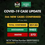 Nigeria Announces 566 New Cases Of COVID-19, Total Infections Jump to 25,133