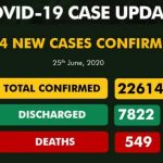 Nigeria Records 594 New COVID-19 Cases
