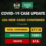 COVID-19: Nigeria reports 454 new cases, Total Infections Now 27,564