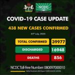Nigeria Records New 438 COVID-19 Cases, Total Rises to 39,977