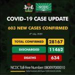 Nigeria Records 603 New COVID-19 Cases, Toll Hits 28,167