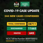 Nigeria Records 544 Daily New Cases Of COVID-19, Infections Reach 28,711