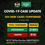 COVID-19: Nigeria Announces 304 New Cases as Total Rises To 44,433