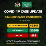 COVID-19: Nigeria Records 304 Fresh Infections; Death Toll Hits 888
