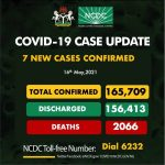 COVID 19 : NCDC Records Lowest Daily Count With 7 New Cases On May 16